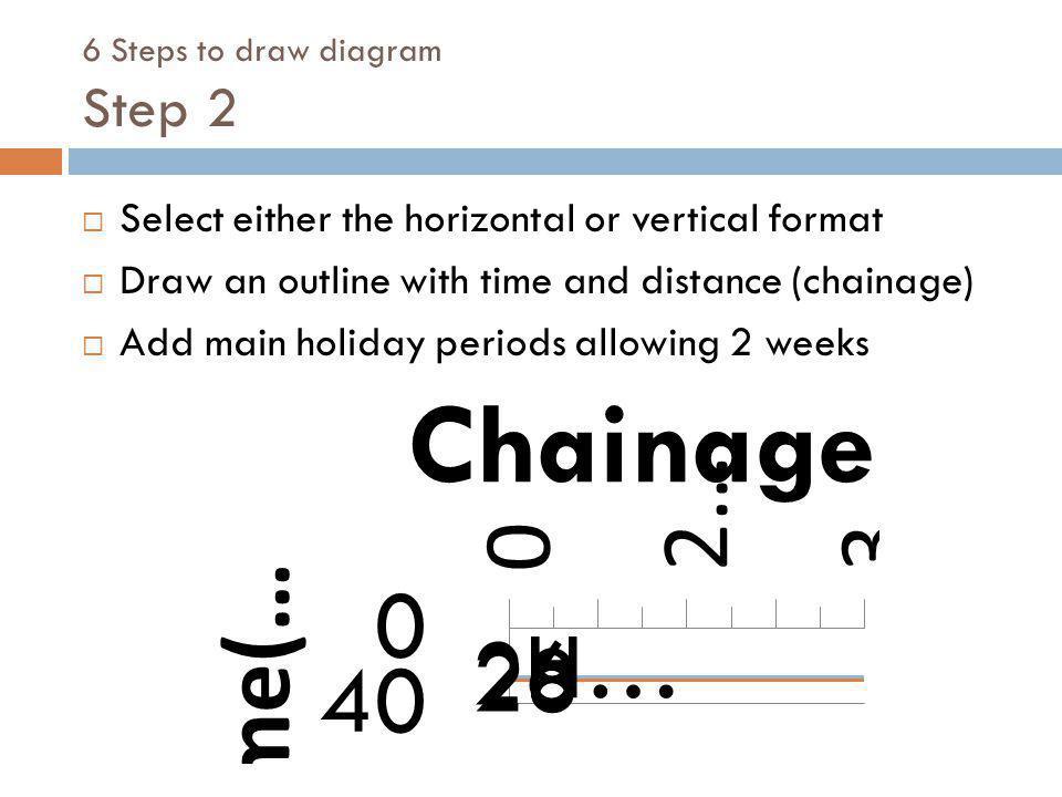 6 Steps to draw diagram Step 2