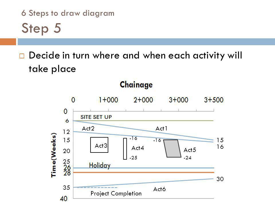 6 Steps to draw diagram Step 5
