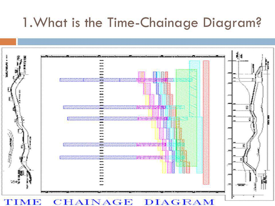 1.What is the Time-Chainage Diagram