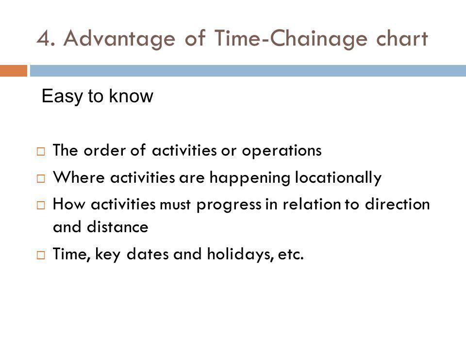 4. Advantage of Time-Chainage chart