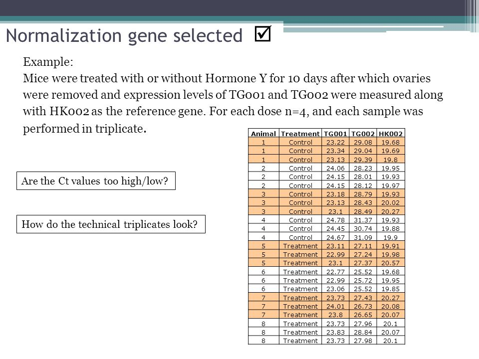 Normalization gene selected