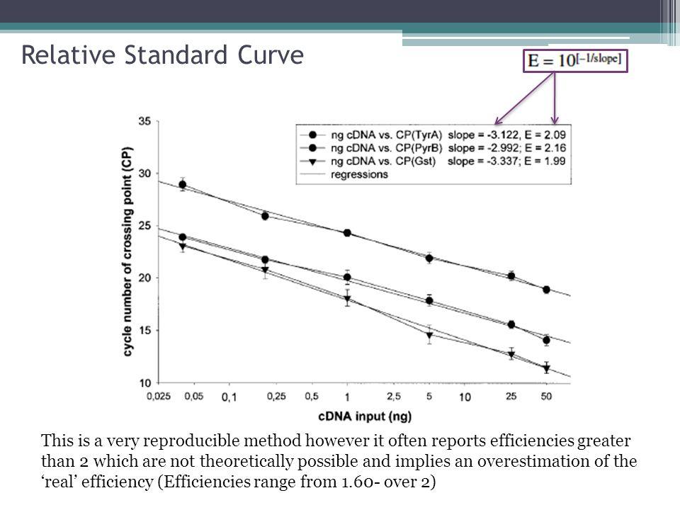 Relative Standard Curve