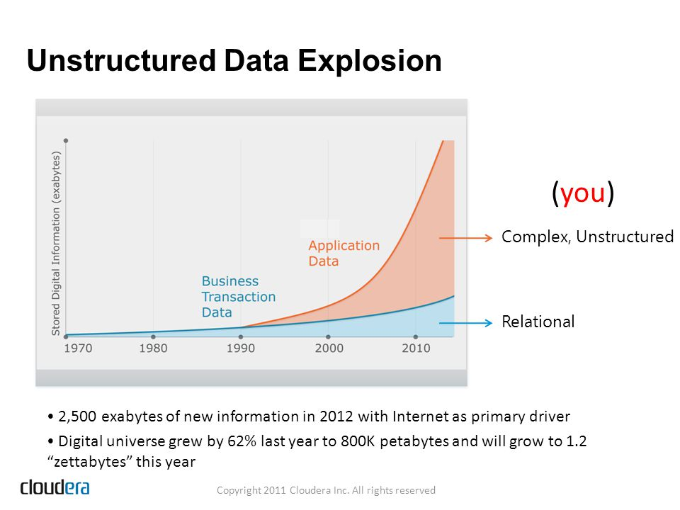 Unstructured Data Explosion