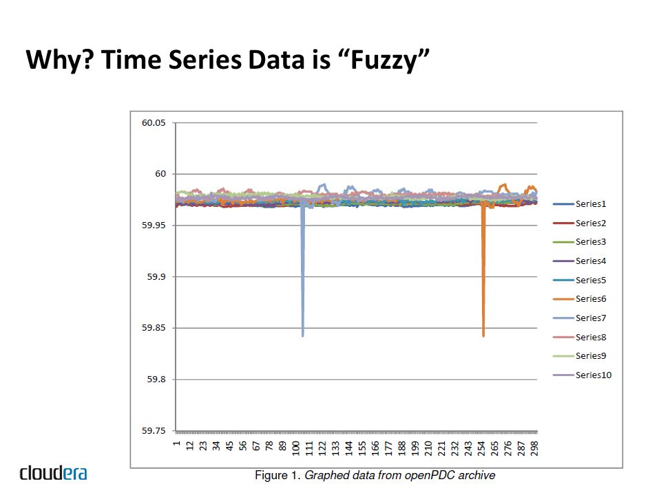 Why Time Series Data is Fuzzy