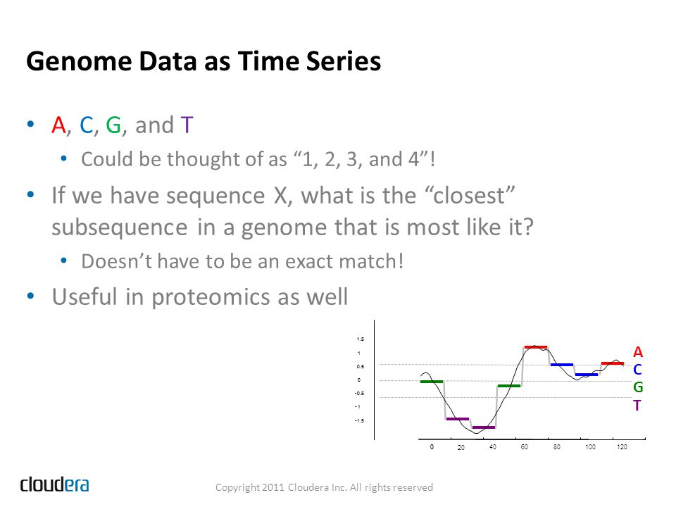 Genome Data as Time Series