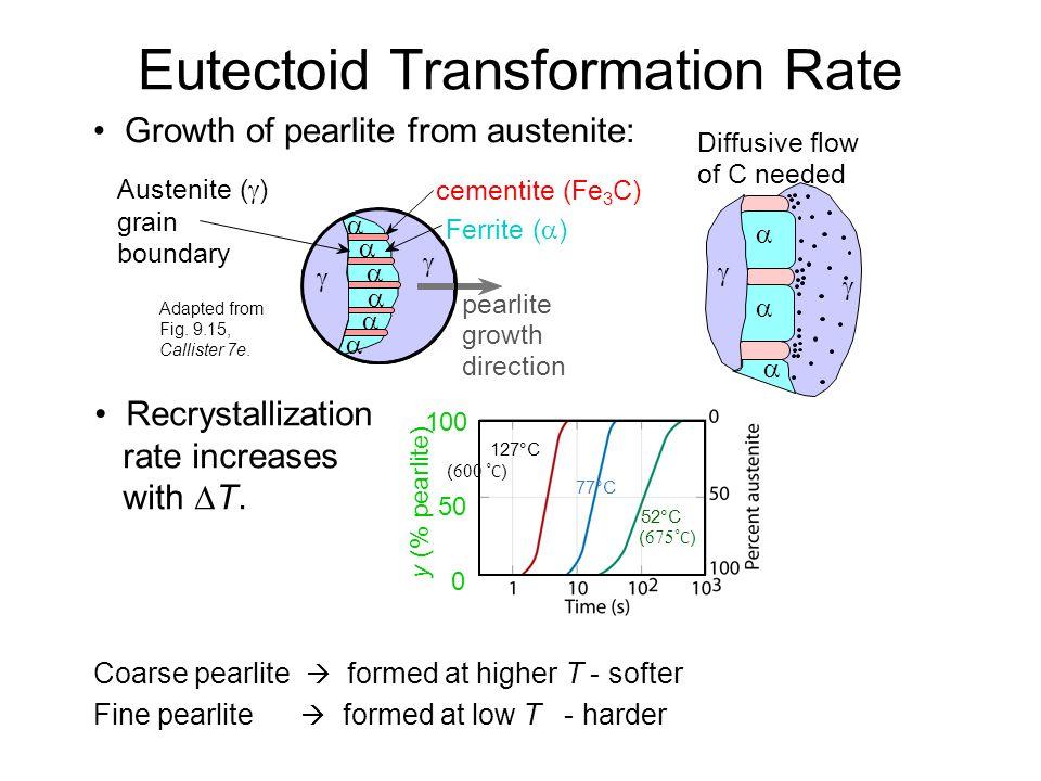 Eutectoid Transformation Rate
