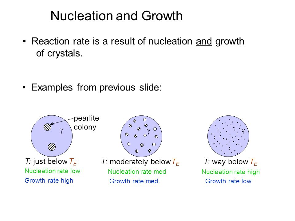 Nucleation and Growth • Reaction rate is a result of nucleation and growth. of crystals. • Examples from previous slide: