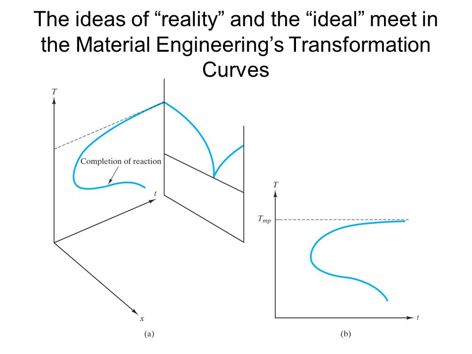 The ideas of reality and the ideal meet in the Material Engineering's Transformation Curves
