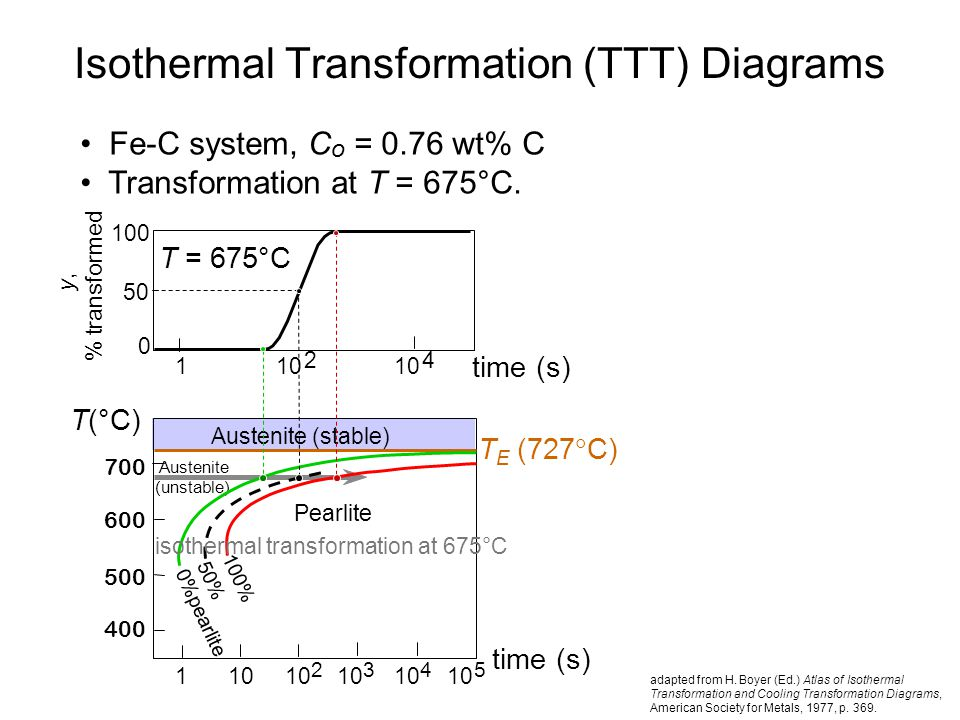 Issues to address transforming one phase into another takes isothermal transformation ttt diagrams ccuart Images