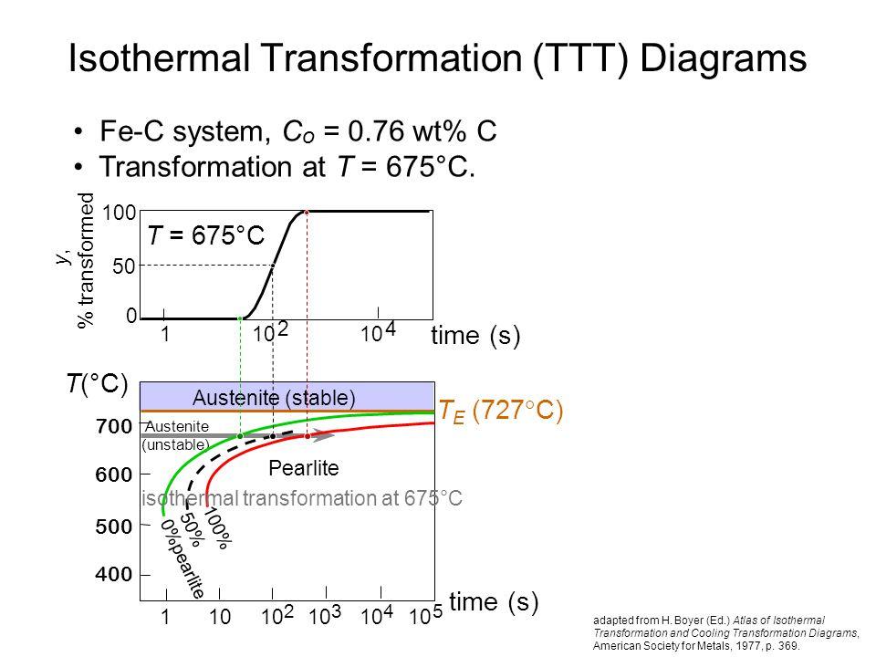 Isothermal Transformation (TTT) Diagrams