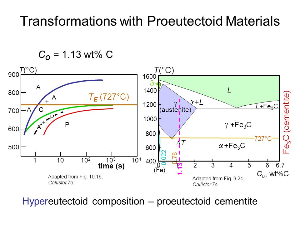 Transformations with Proeutectoid Materials