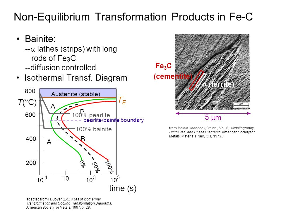 Non-Equilibrium Transformation Products in Fe-C