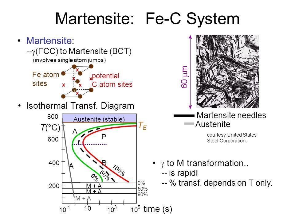 Martensite: Fe-C System