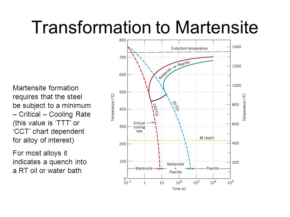 Transformation to Martensite