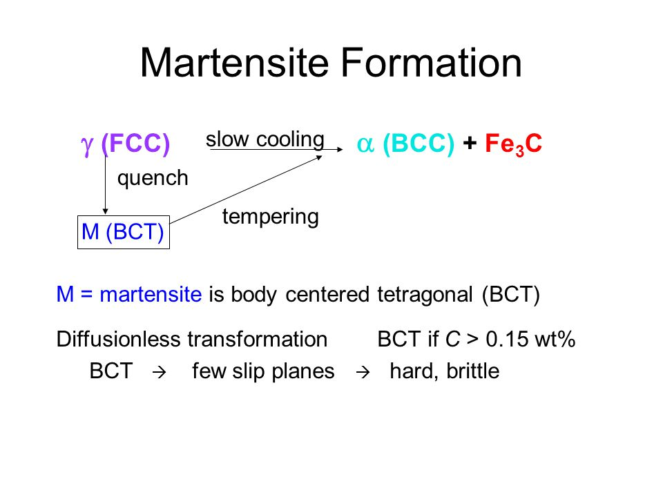 Martensite Formation  (FCC)  (BCC) + Fe3C slow cooling quench