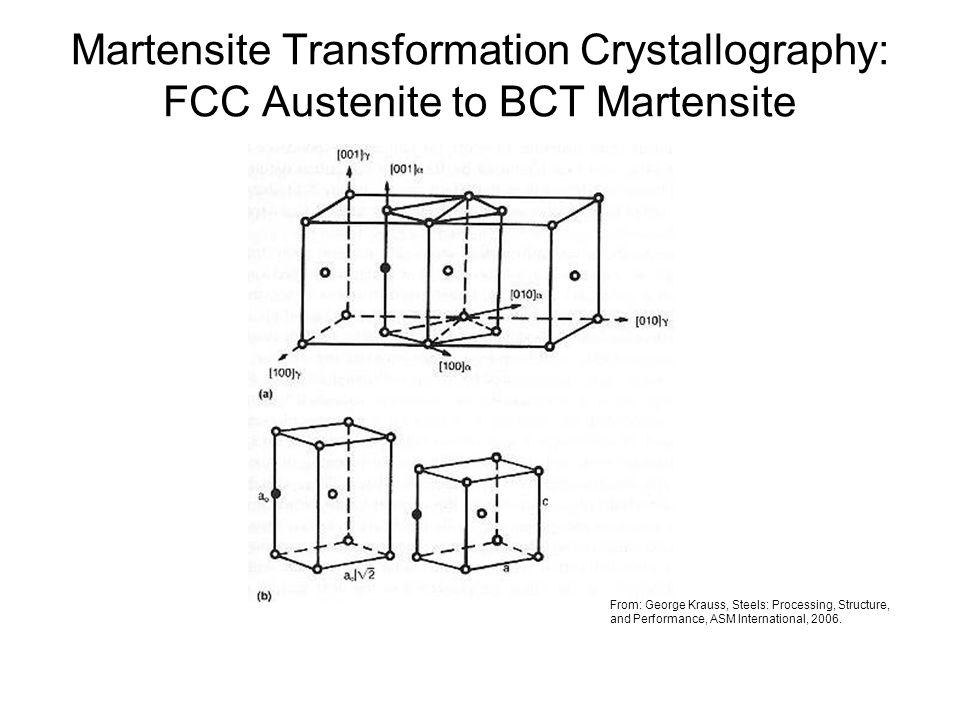 Martensite Transformation Crystallography: FCC Austenite to BCT Martensite
