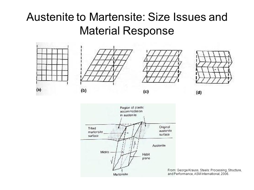 Austenite to Martensite: Size Issues and Material Response