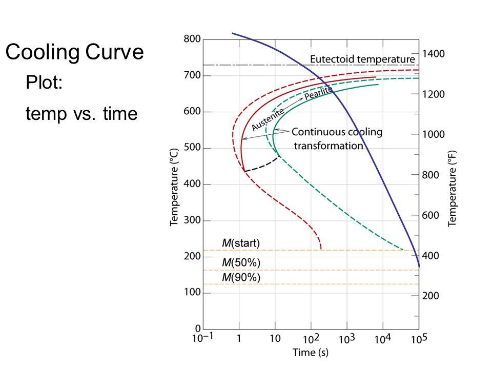 Cooling Curve Plot: temp vs. time