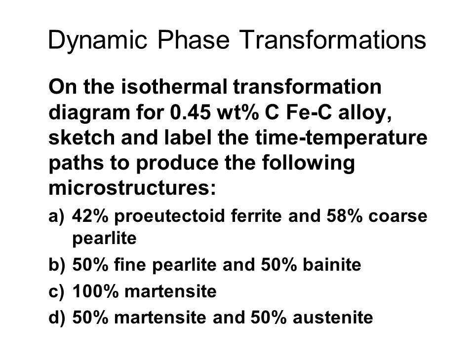 Dynamic Phase Transformations