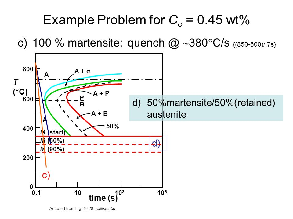 Example Problem for Co = 0.45 wt%