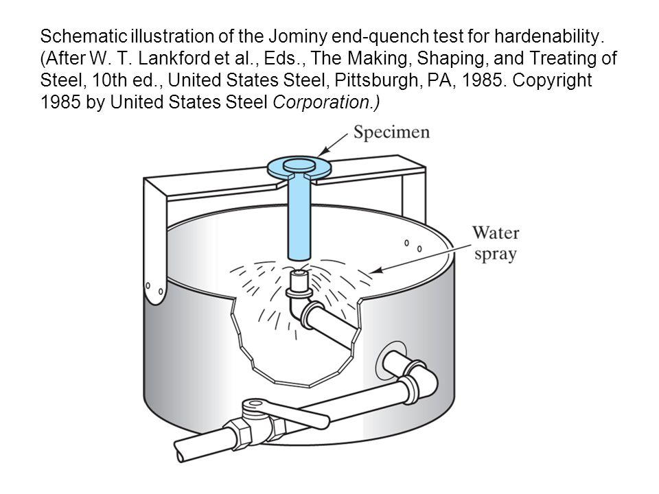 Schematic illustration of the Jominy end-quench test for hardenability