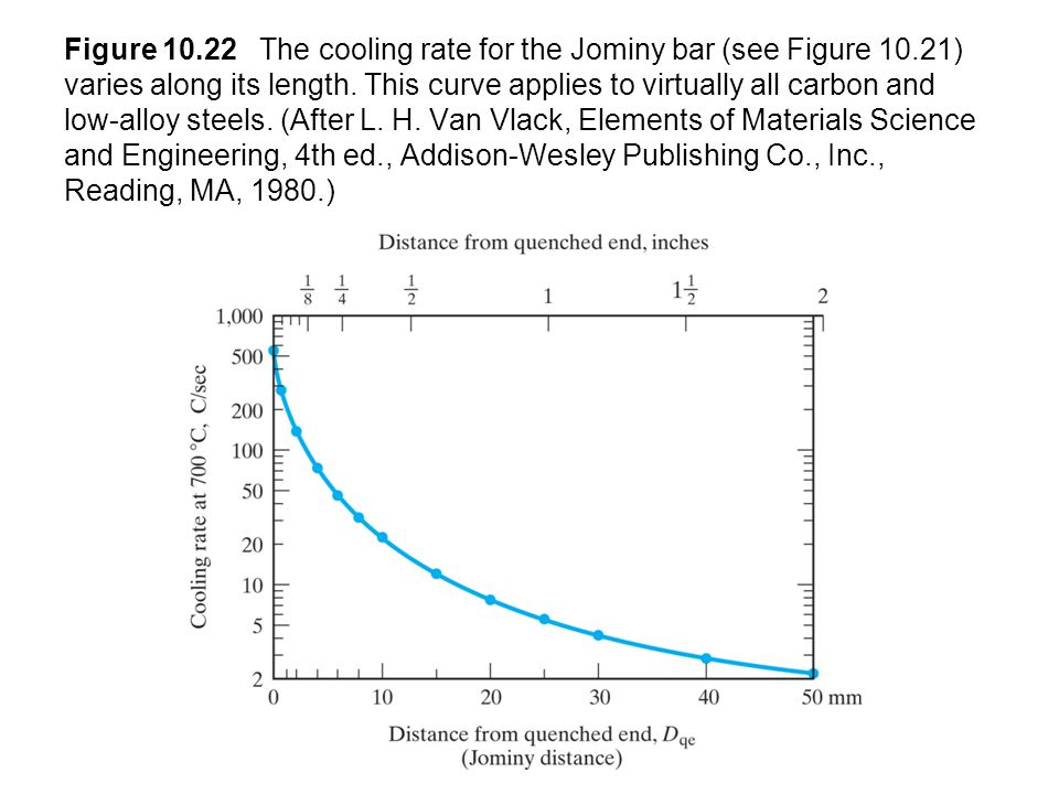 Figure 10. 22 The cooling rate for the Jominy bar (see Figure 10