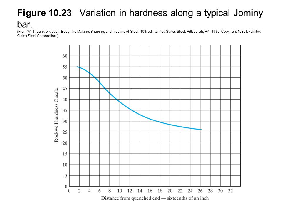 Figure 10.23 Variation in hardness along a typical Jominy bar.