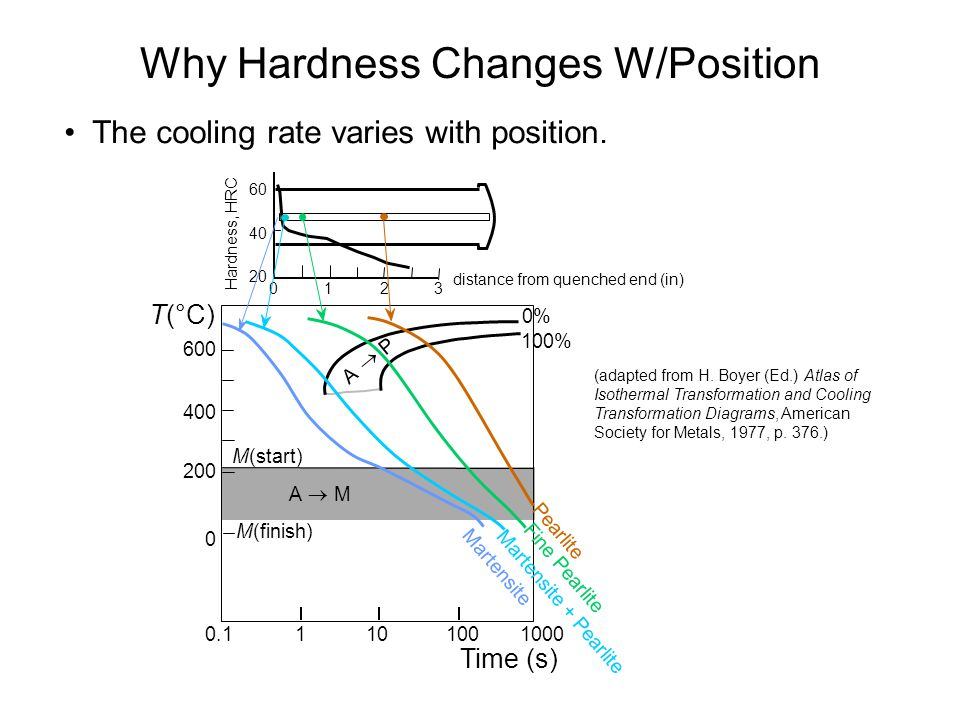 Why Hardness Changes W/Position