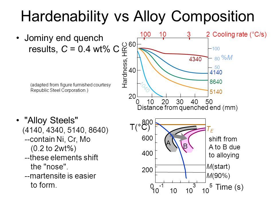 Hardenability vs Alloy Composition