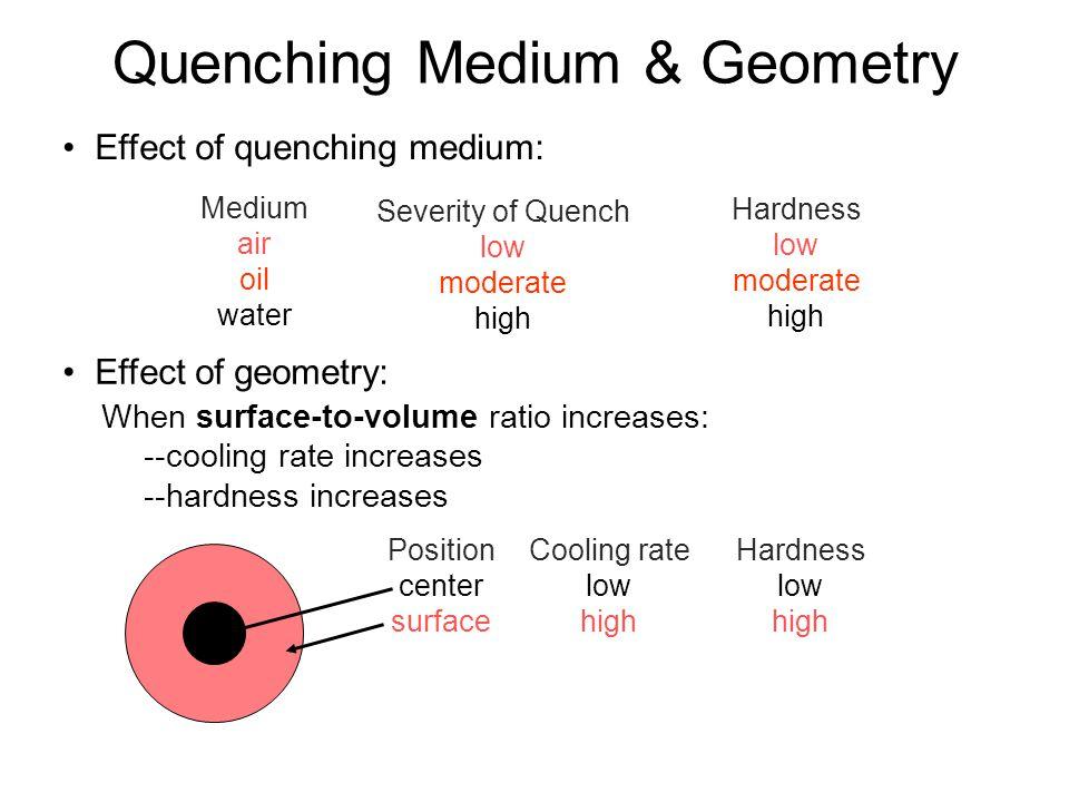 Quenching Medium & Geometry