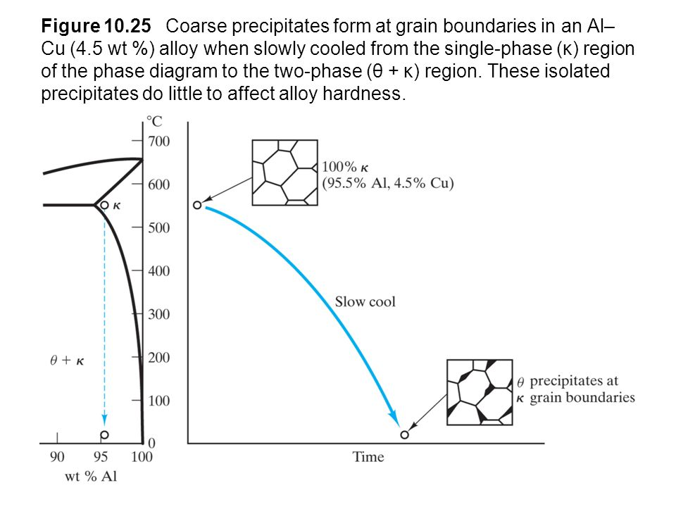 Figure 10.25 Coarse precipitates form at grain boundaries in an Al–Cu (4.5 wt %) alloy when slowly cooled from the single-phase (κ) region of the phase diagram to the two-phase (θ + κ) region.