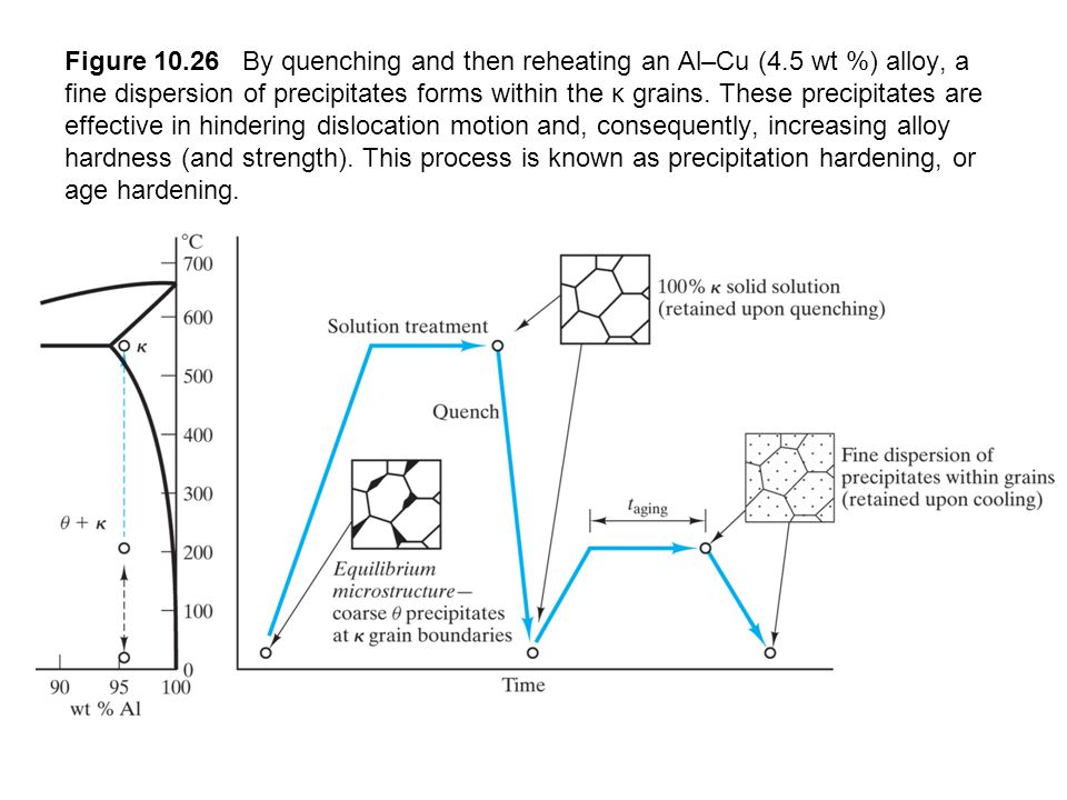 Figure 10. 26 By quenching and then reheating an Al–Cu (4