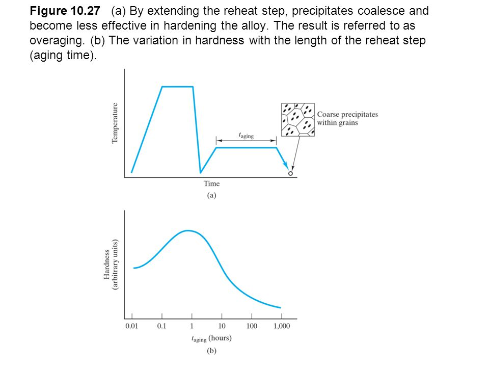 Figure 10.27 (a) By extending the reheat step, precipitates coalesce and become less effective in hardening the alloy.