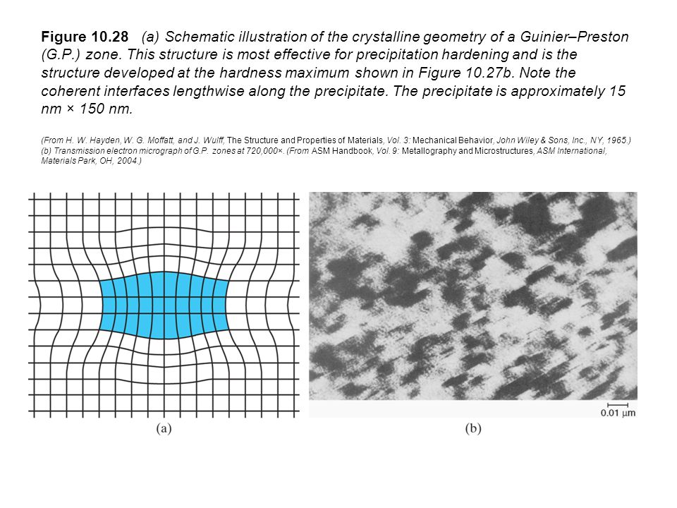 Figure 10.28 (a) Schematic illustration of the crystalline geometry of a Guinier–Preston (G.P.) zone.