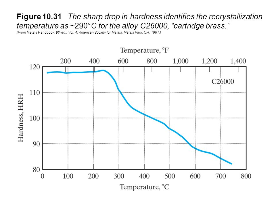 Figure 10.31 The sharp drop in hardness identifies the recrystallization temperature as ~290°C for the alloy C26000, cartridge brass. (From Metals Handbook, 9th ed., Vol.