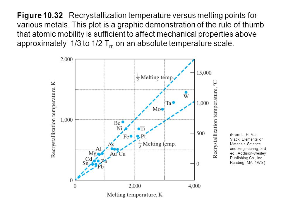 Figure 10.32 Recrystallization temperature versus melting points for various metals. This plot is a graphic demonstration of the rule of thumb that atomic mobility is sufficient to affect mechanical properties above approximately 1/3 to 1/2 Tm on an absolute temperature scale.