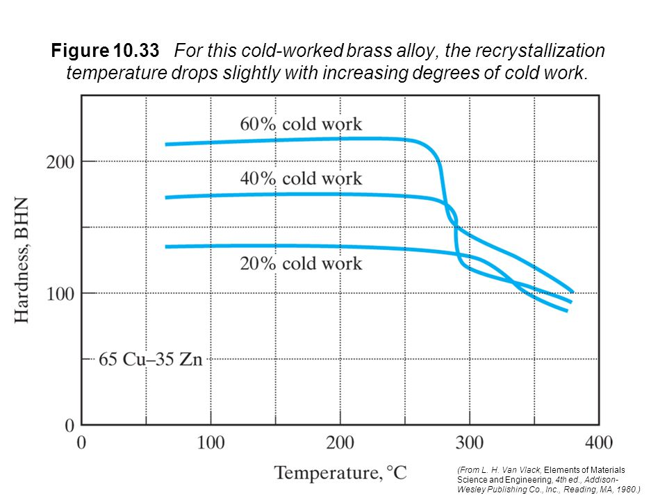 Figure 10.33 For this cold-worked brass alloy, the recrystallization temperature drops slightly with increasing degrees of cold work.