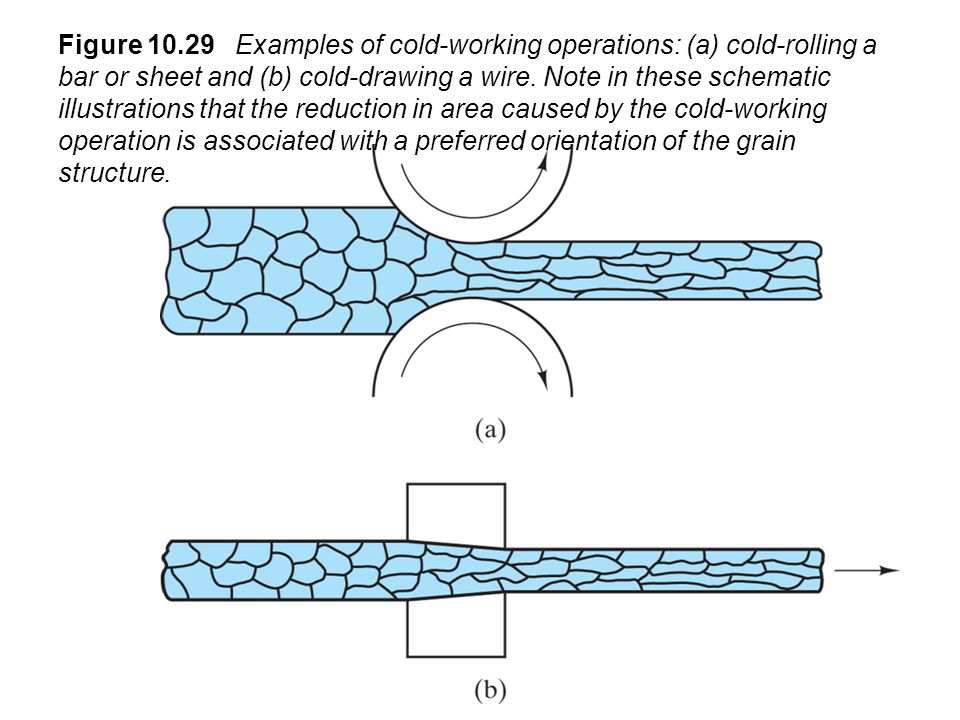Figure 10.29 Examples of cold-working operations: (a) cold-rolling a bar or sheet and (b) cold-drawing a wire.
