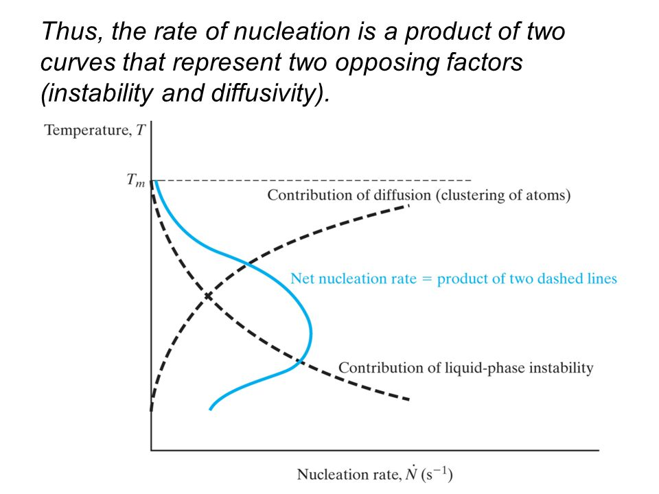 Thus, the rate of nucleation is a product of two curves that represent two opposing factors (instability and diffusivity).