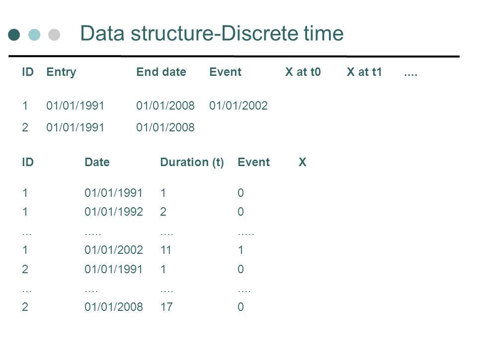 Data structure-Discrete time