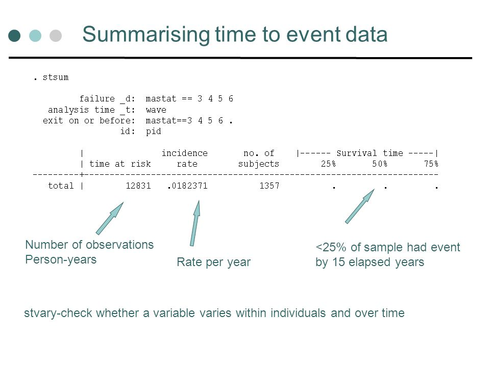 Summarising time to event data