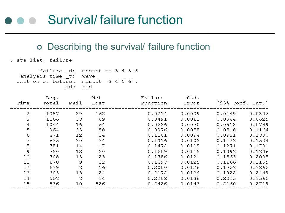Survival/ failure function