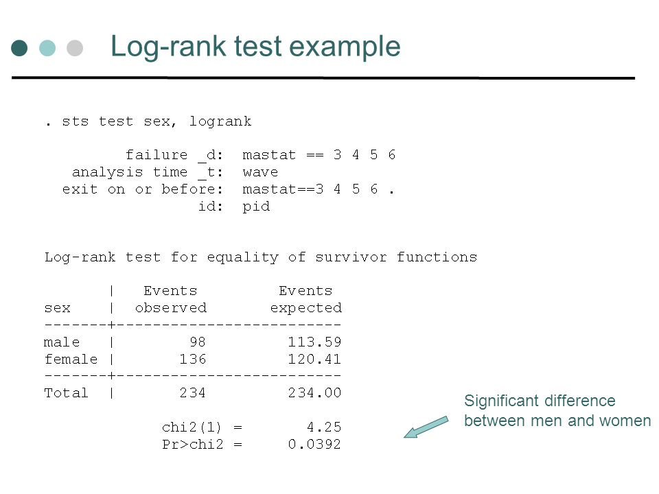 Log-rank test example Significant difference between men and women
