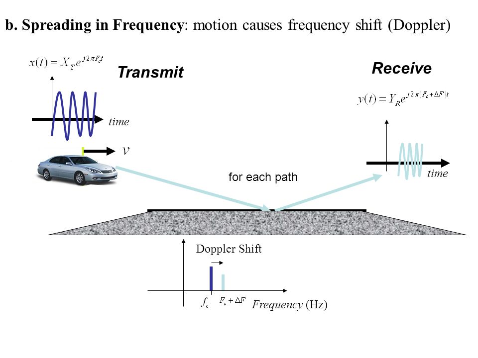 b. Spreading in Frequency: motion causes frequency shift (Doppler)