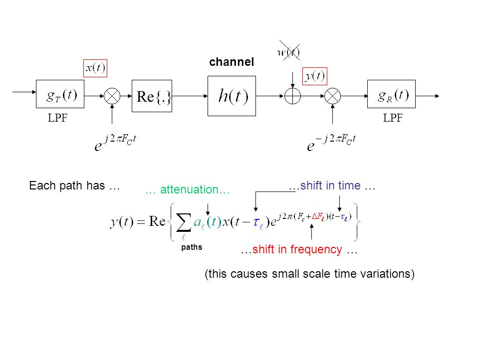 Re{.} LPF channel Each path has … …shift in time … … attenuation…