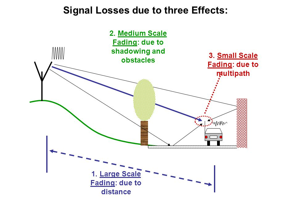 Signal Losses due to three Effects: