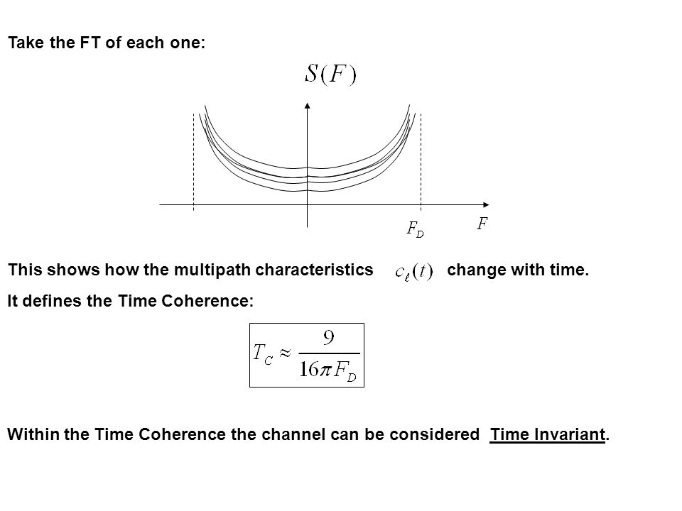 Take the FT of each one: This shows how the multipath characteristics change with time.