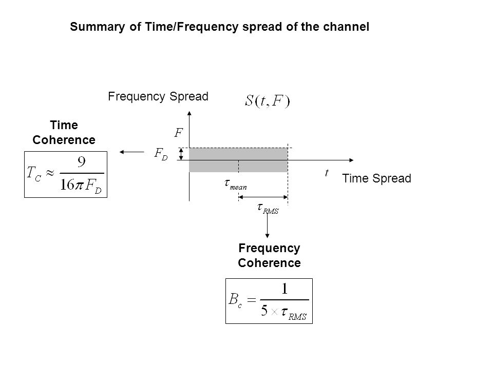 Summary of Time/Frequency spread of the channel