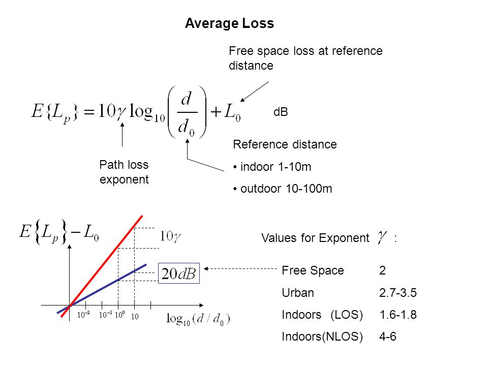 Average Loss Free space loss at reference distance dB