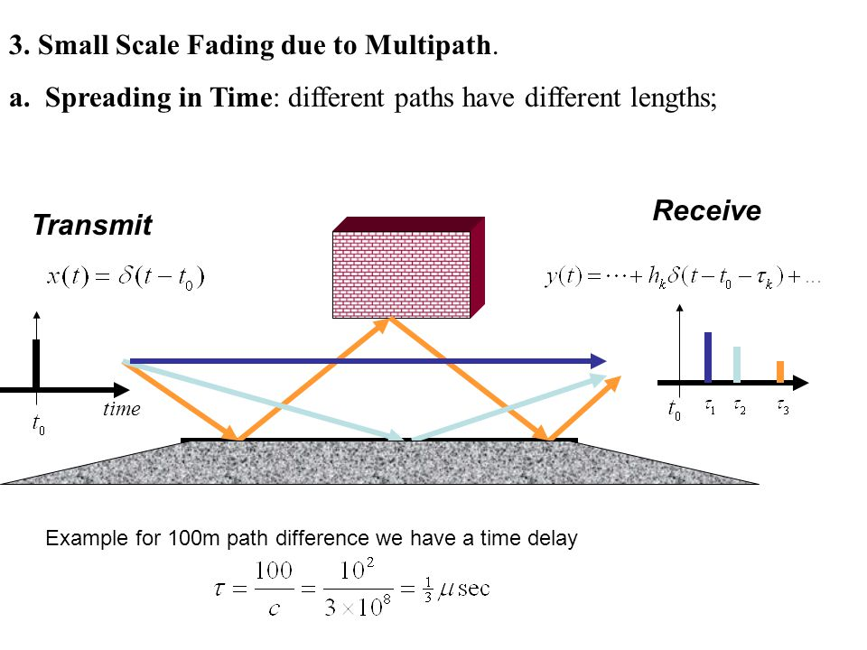 3. Small Scale Fading due to Multipath.